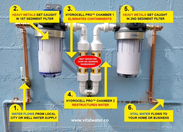 how hydrocell pro whole house water purification system works