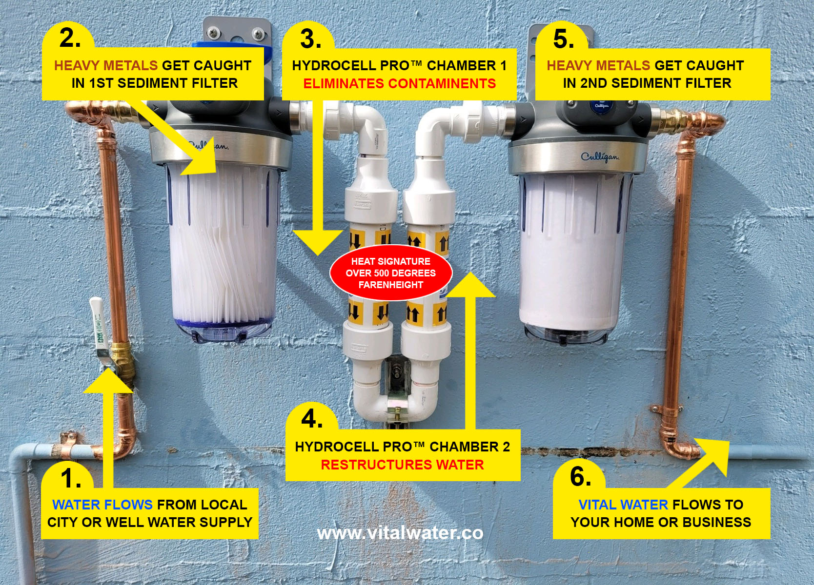 how hydrocell pro works