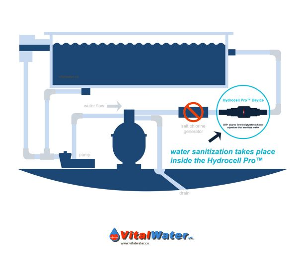 hydrocell pro vital water poolsystems
