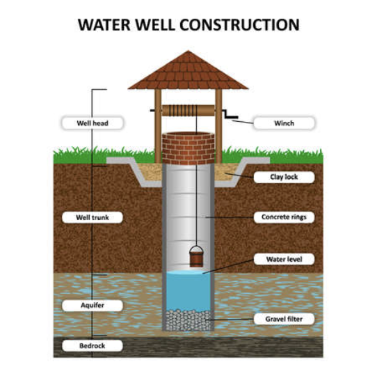 well water construction